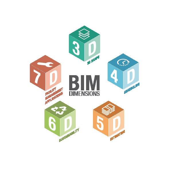 BIM – Ds – 2D, 3D, 4D, 5D, 6D, 7D, 8D and Benefits