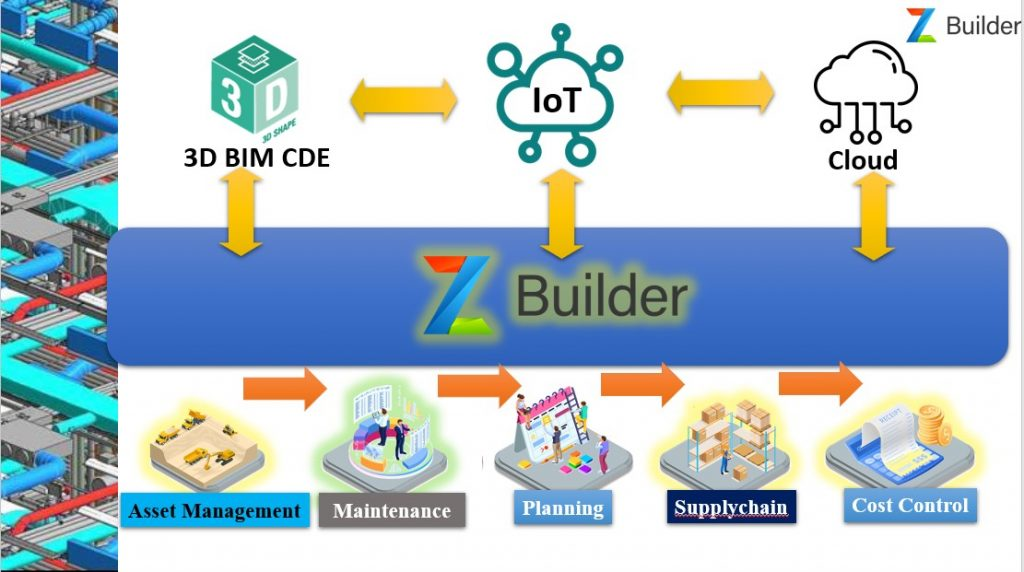 zBuilder With IoT Integeration For Facilty management